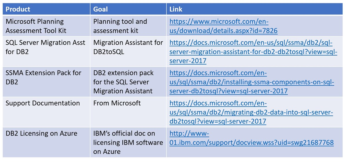 Migrating DB2 Databases to Azure