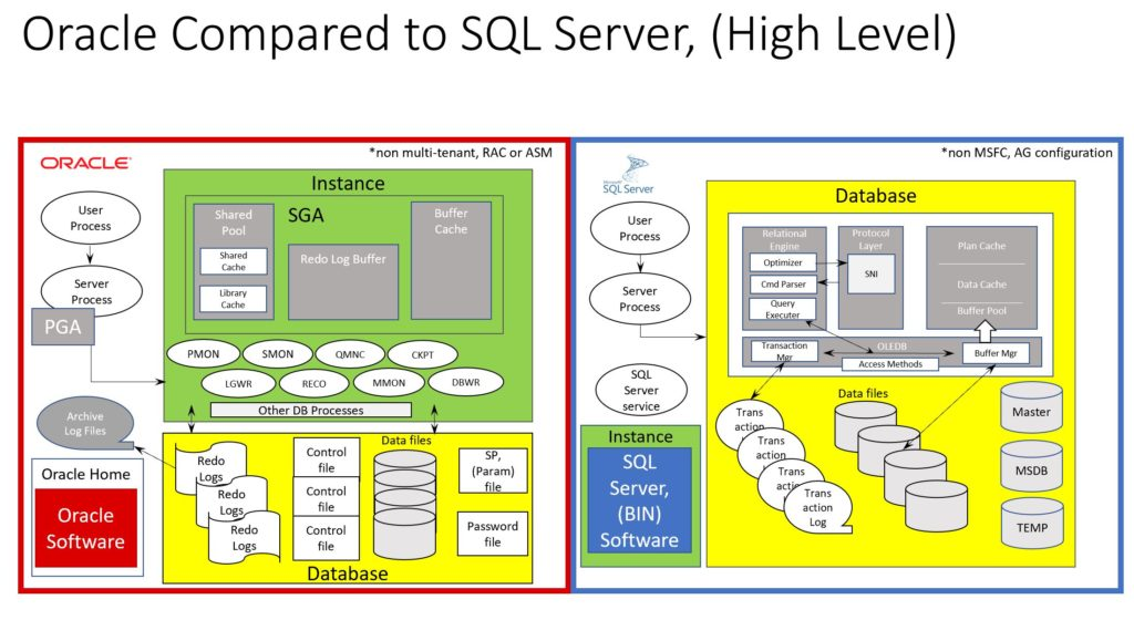 Oracle vs  SQL Server Architecture